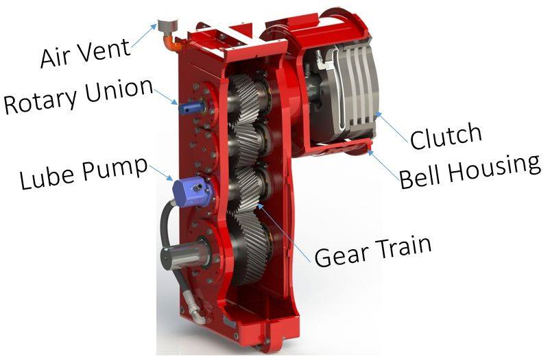 Selecting a gearbox